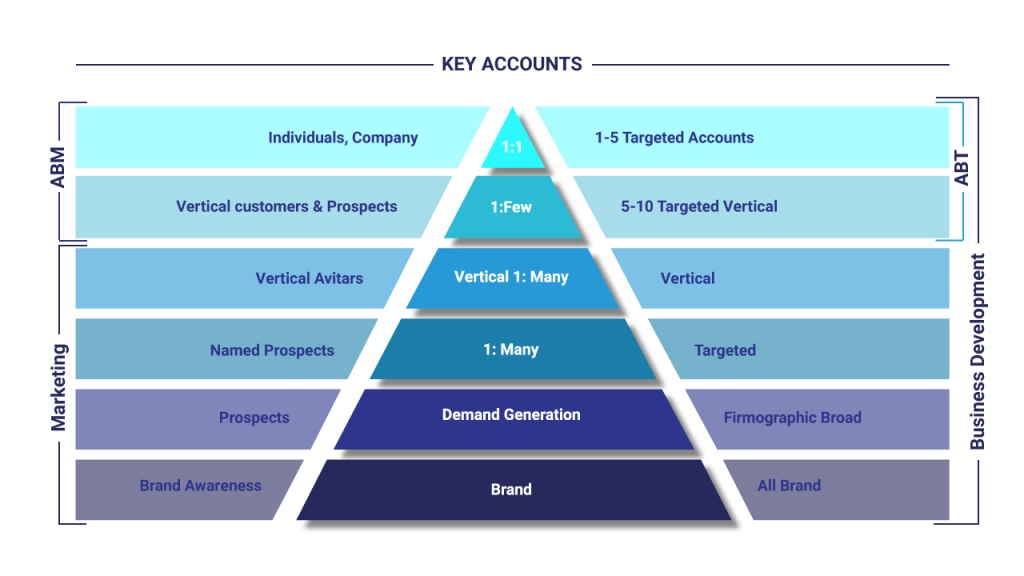 Account-based Targeting by DatacentreSpeak